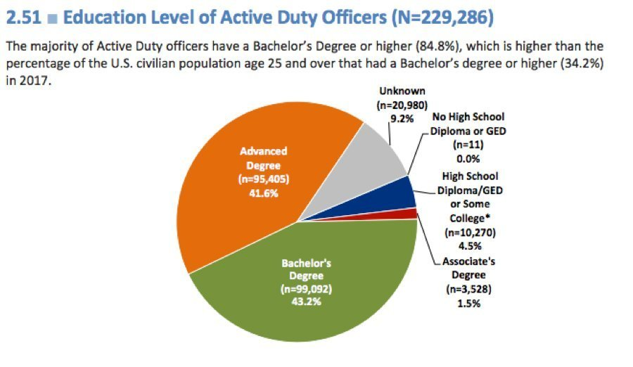 Education level of active duty officers