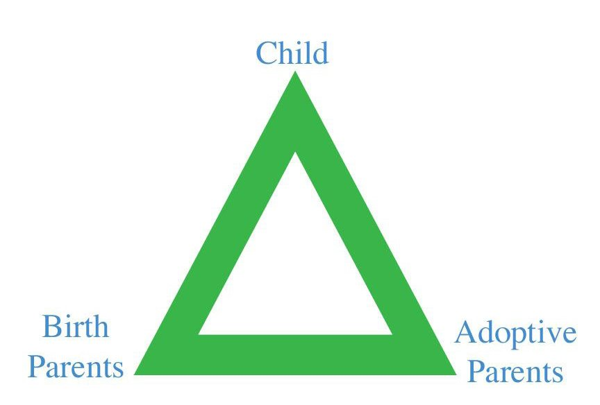 The Adoption Triad